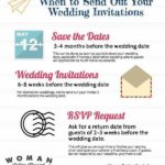 when to send out wedding invites